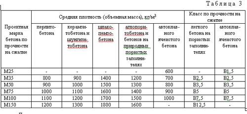 Смеси бетонные гост средняя плотность керамзитобетон для пола марки